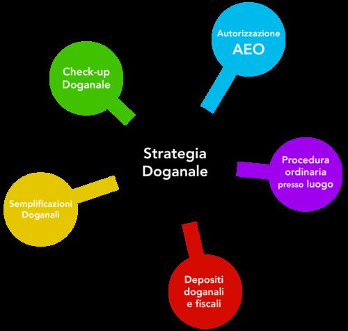 StrategiaDog